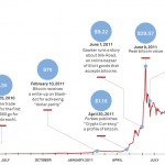 Update on Bitcoin: The Rise &amp; Fall